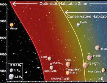 Investigador de INAOE en proyecto de descubrimiento de planetas
