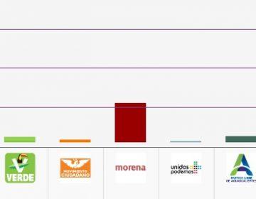 Dos partidos se quedarían sin prerrogativas y uno sin registro en Aguascalientes