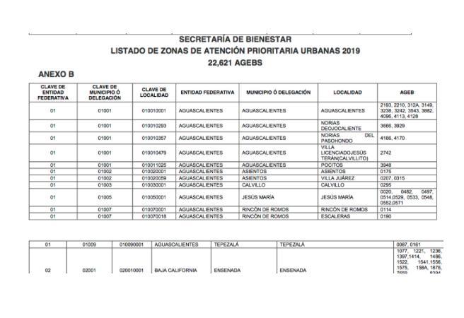 Dejan fuera al municipio más pobre de Aguascalientes de las zonas de atención prioritaria para el Gobierno Federal