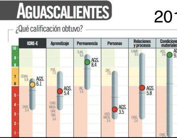 CAE EDUCACIÓN DE AGUASCALIENTES EN RANKING NACIONAL