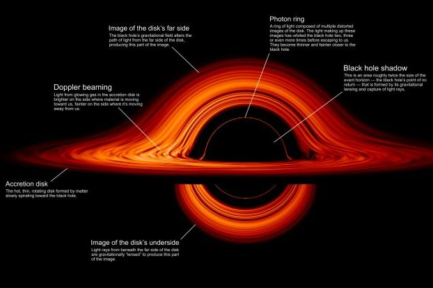 Una visualización de la NASA revela cómo un agujero negro deforma todo a su alrededor