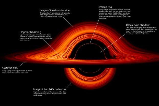 nasa-agujero negro-hoyo negro-espacio-ciencia