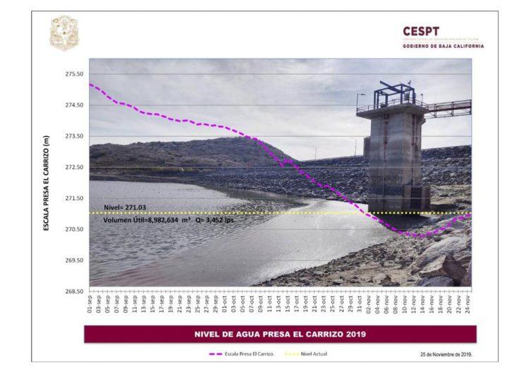 Recupera CESPT más de un millón de metros cúbicos de agua en la presa El Carrizo