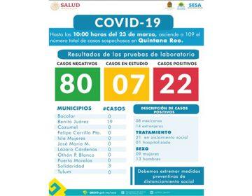 Suman 22 positivos a COVID-19 en Quintana Roo