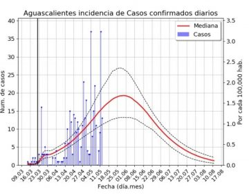 Proyecta CONACYT pico de contagios en Aguascalientes este fin de semana