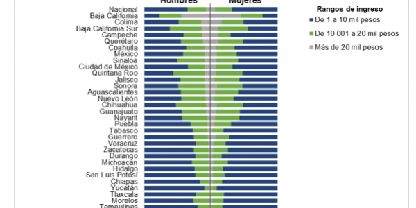 Ayuntamientos de BC, con los sueldos más altos en México