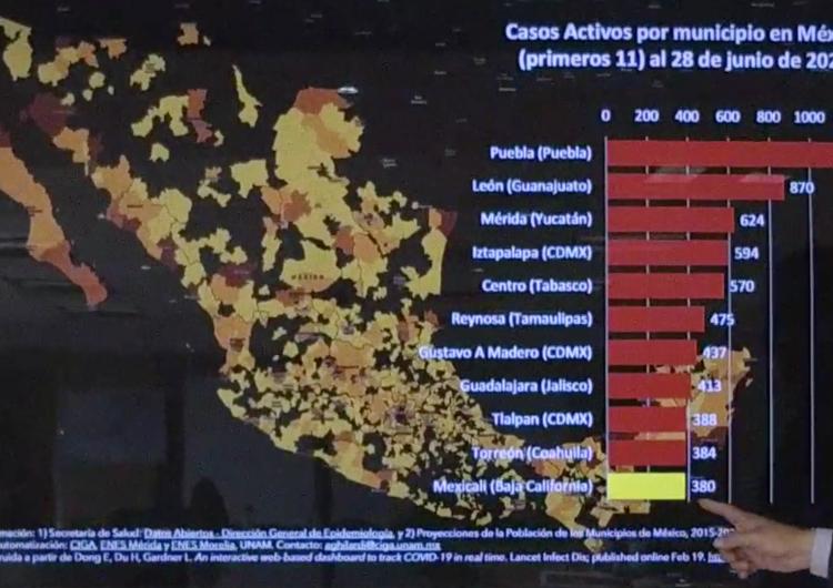 Mexicali abandona ranking de las 10 ciudades con más casos activos de COVID-19