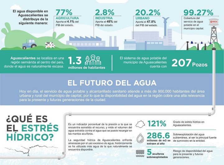 La disponibilidad hídrica en Aguascalientes