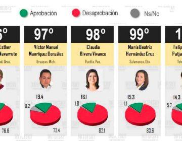 Puebla y Tehuacán, calificadas como las peores presidencias municipales
