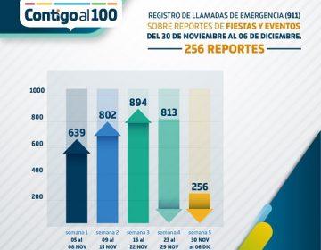Disminuyen reportes de fiestas y reuniones masivas denunciadas al C-5 en Aguascalientes