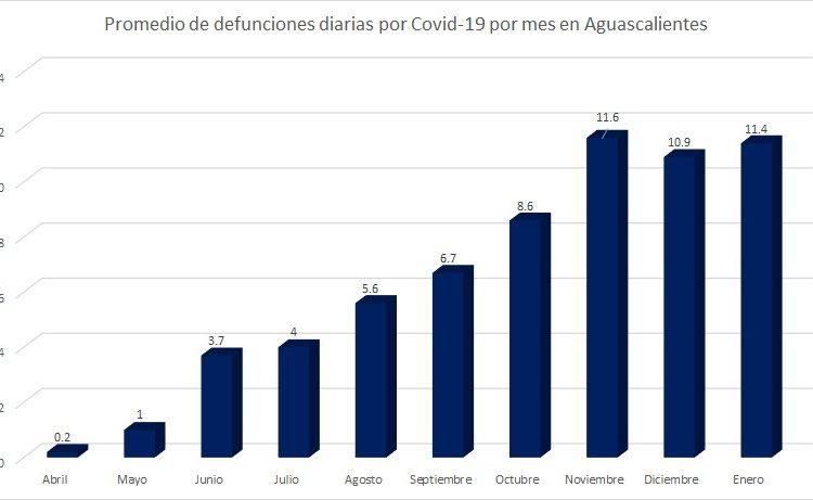 Enero, con tendencia a ser el mes más letal por Covid-19 en Aguascalientes