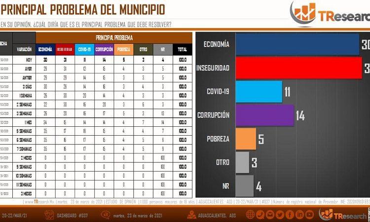 Inseguridad y economía, principales preocupaciones en el municipio de Aguascalientes: TResearch