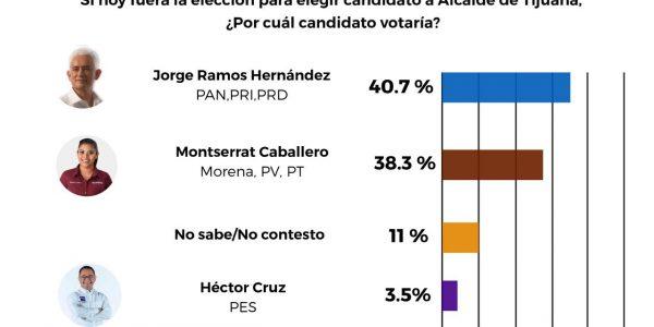 Ramos, el único que puede ganarle a Morena en Tijuana
