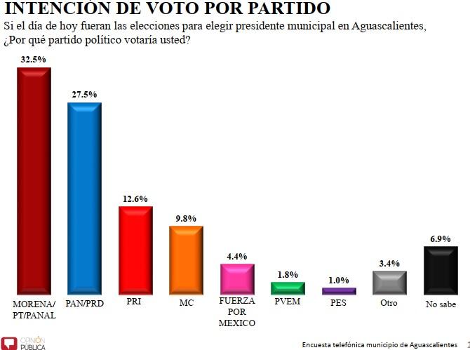 Así las preferencias de voto a la alcaldía de Aguascalientes…