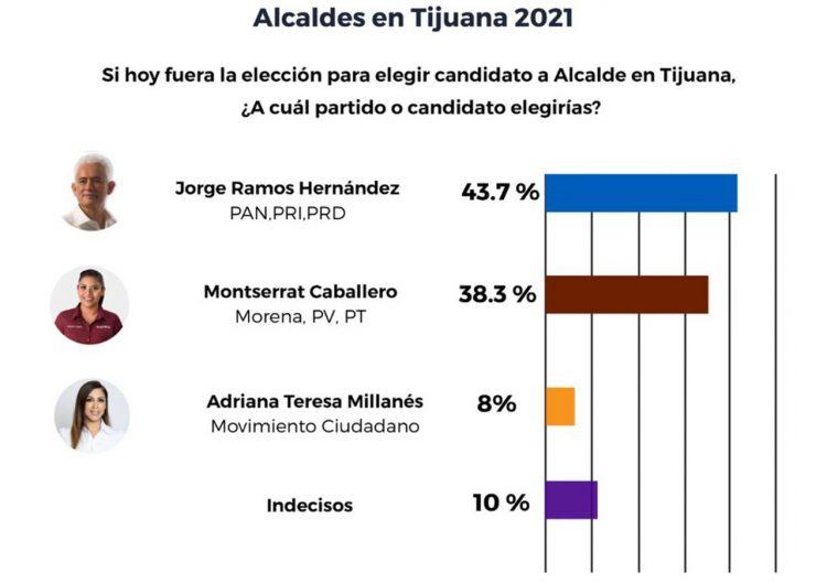 Aventaja Jorge Ramos 5 puntos de preferencias a mitad de campaña