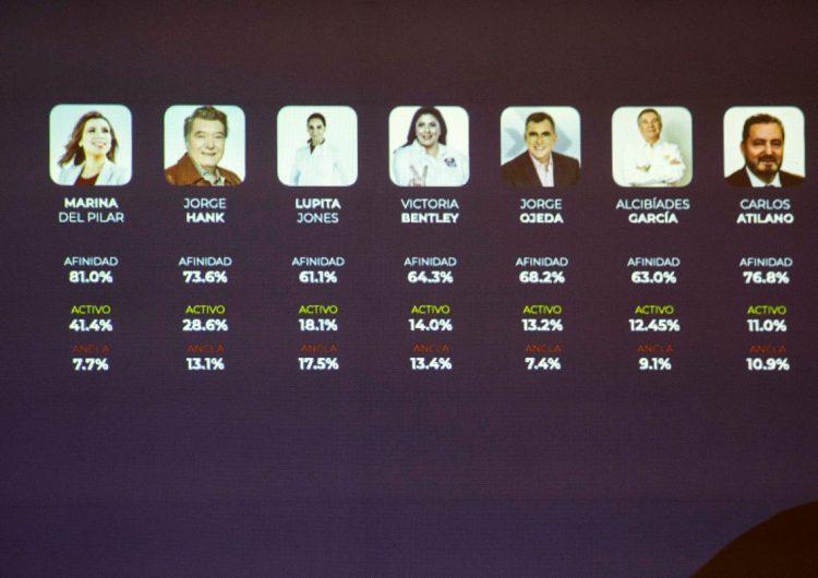 En BC, 92% está descontento con su vida y votarán por Morena
