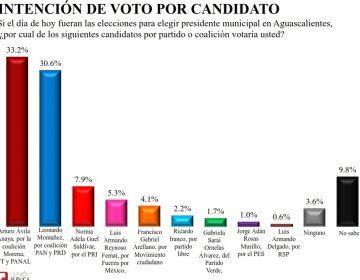 Crece preferencia electoral para Arturo Ávila