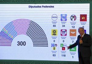 Qué significa para AMLO la conformación de la nueva Cámara de Diputados en México