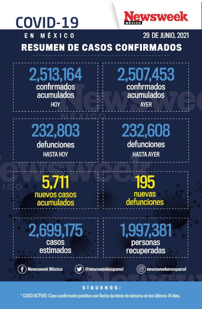 reporte diario covid 29 junio