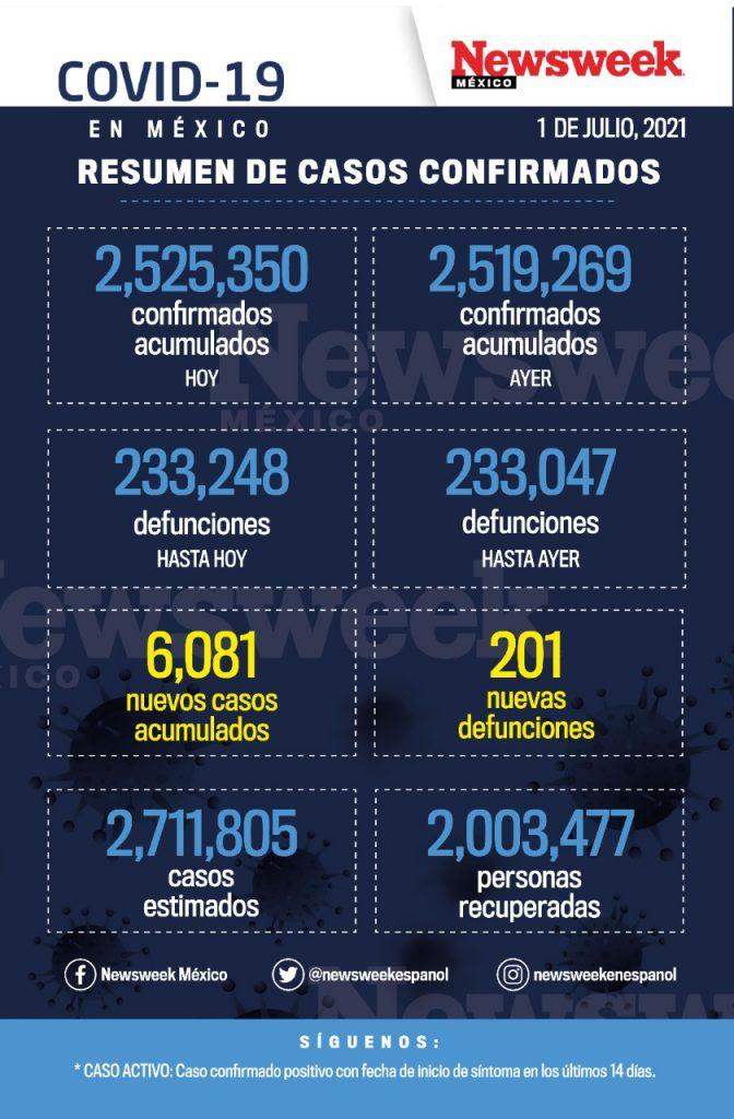 reporte diario covid 1 julio
