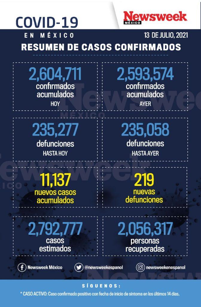 reporte diario covid 13 julio