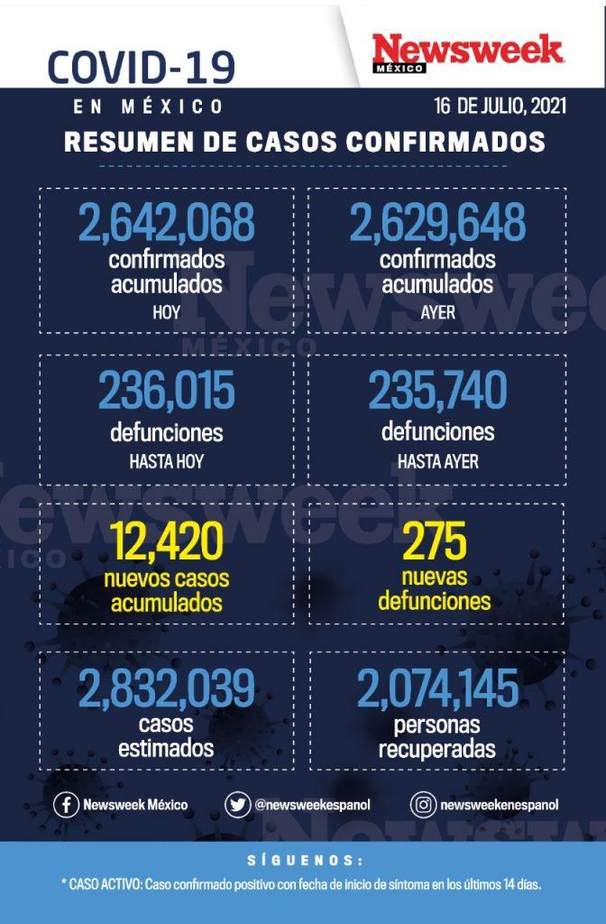 Reporte diario covid 16 julio
