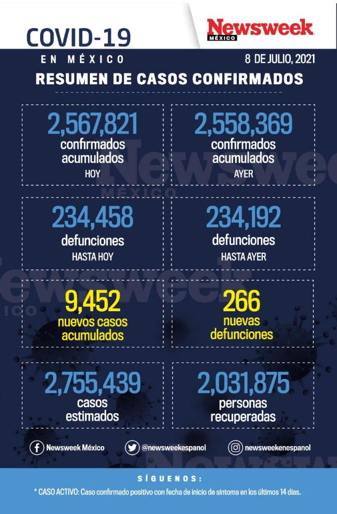 Reporte diario covid 8 julio