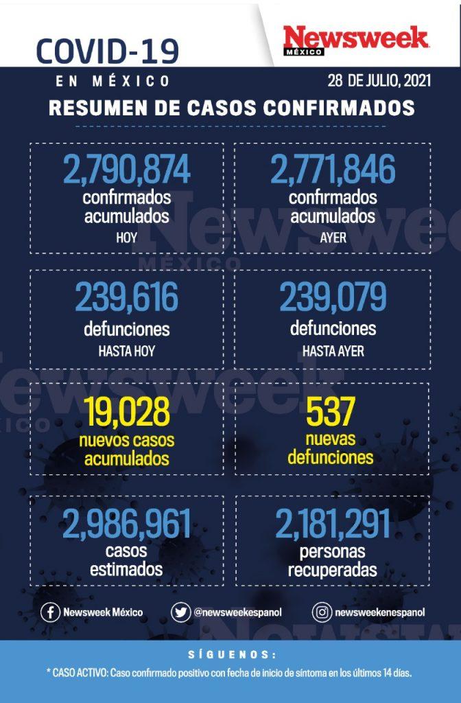 reporte diario covid
