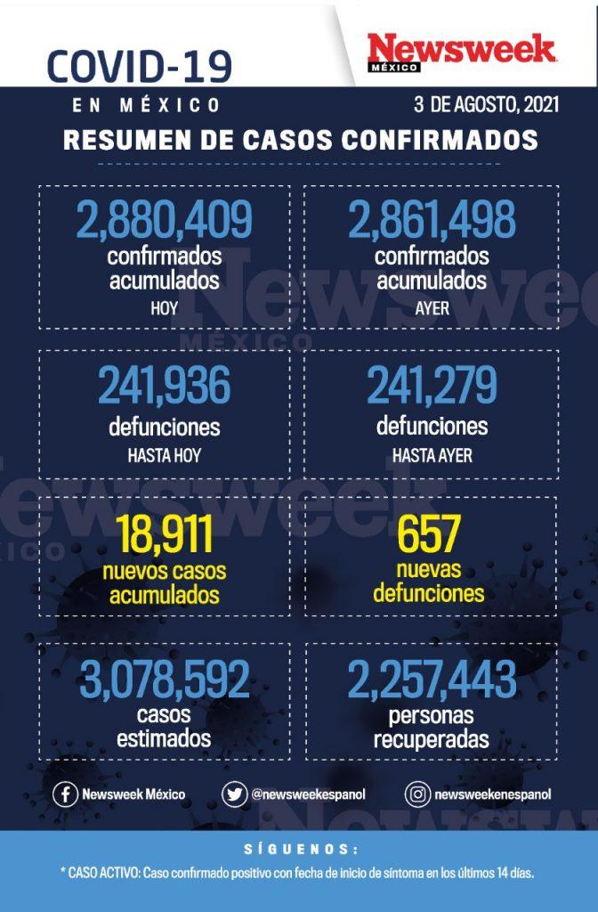 reporte diario covid 3 agosto