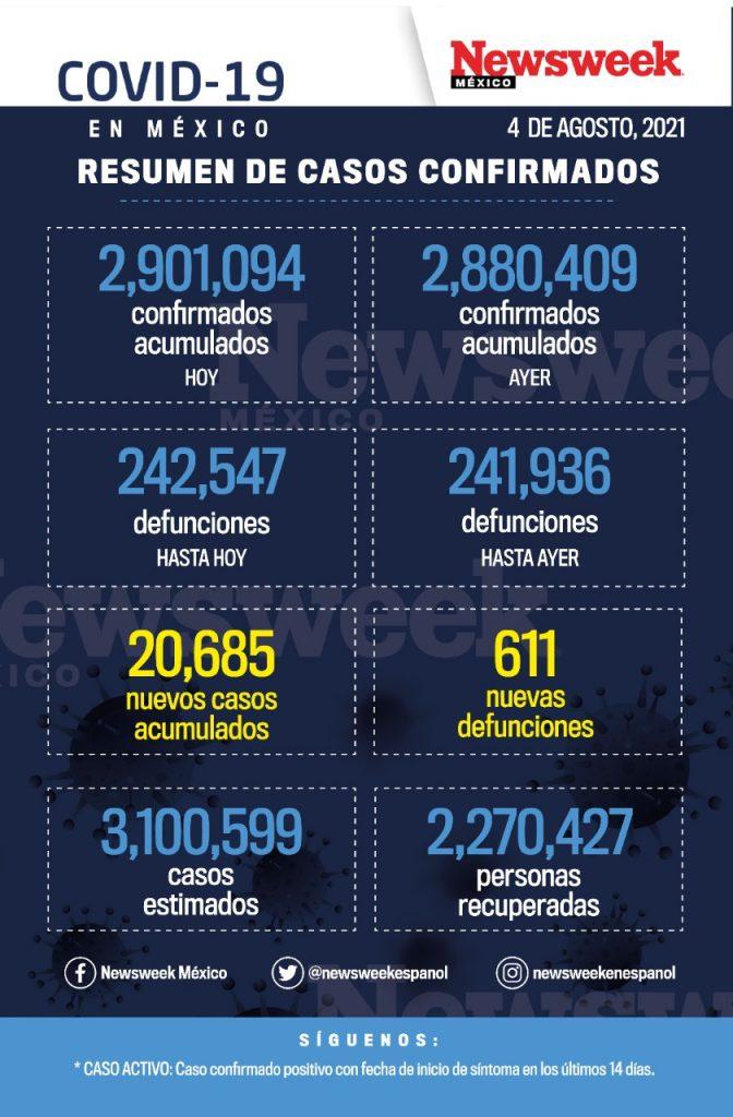 reporte diario covid 4 agosto