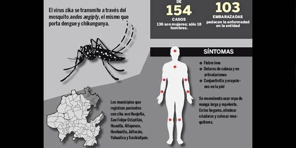 Van 154 casos de zika; uno de chikungunya