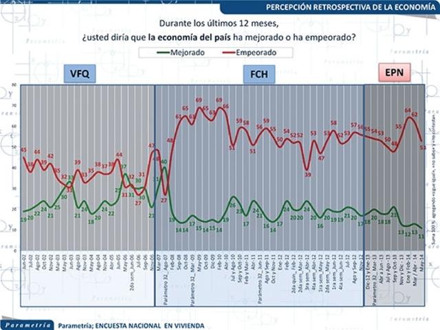 Expectativas económicas: los escenarios para México 2015