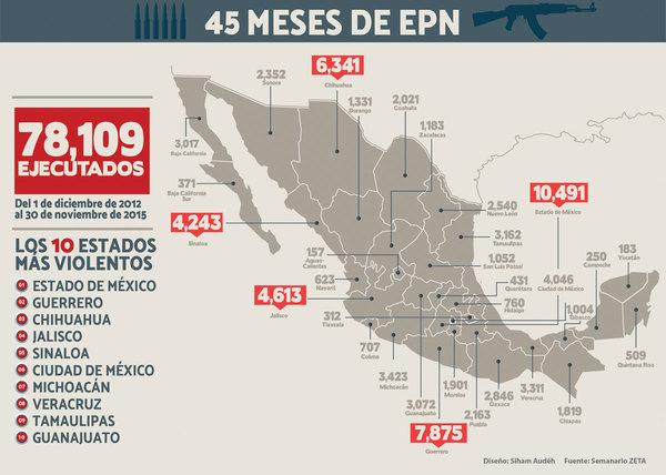 Los 78,109 ejecutados con EPN