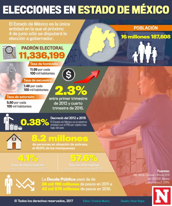 Eruviel deja a casi la mitad de los mexiquenses en pobreza